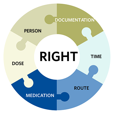 the six rights of medication administration Nsg 1101 -the 7 rights of medication administration learn with flashcards,  games, and more — for free.